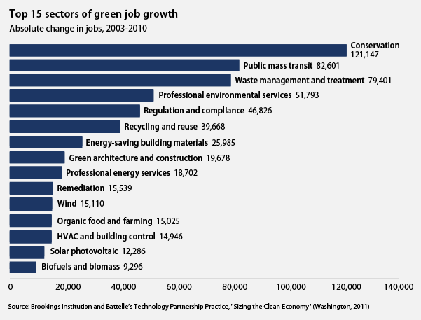 highest rates of green job growth