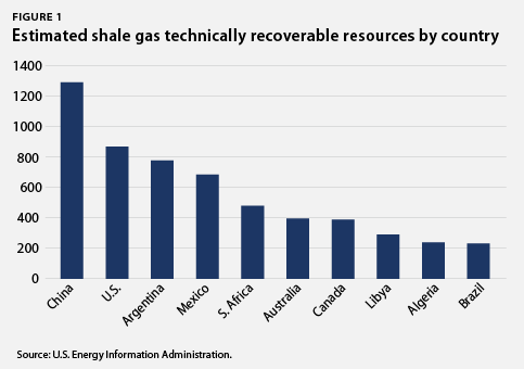 Estimated shale gas technically reoverable resources by country