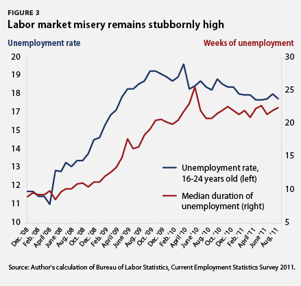 labor market misery remains stubbornly high