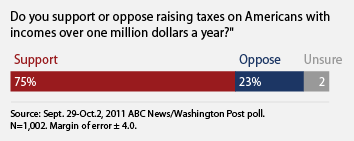 do you support taxing millionaires?