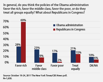 the public thinks the administration supports the middle class and poor