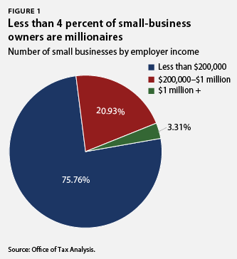 Less than 4 percent of small business owners are millionaires