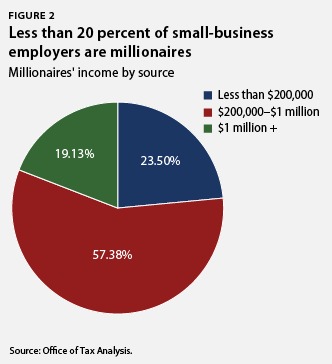Less than 20 percent of small business employers are millionaires