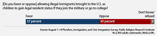public's views on immigration