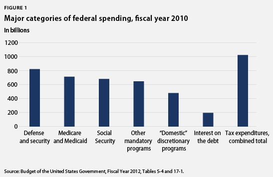 Major categories of federal spending, FY 2010