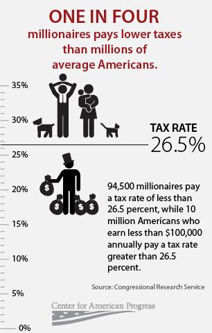 many millionaires pay a lower tax rate than middle-income Americans