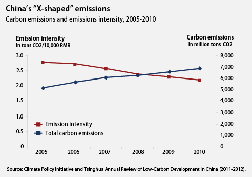 china's x-shaped emissions