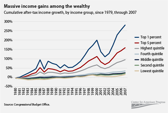 massive income gains among the wealthy