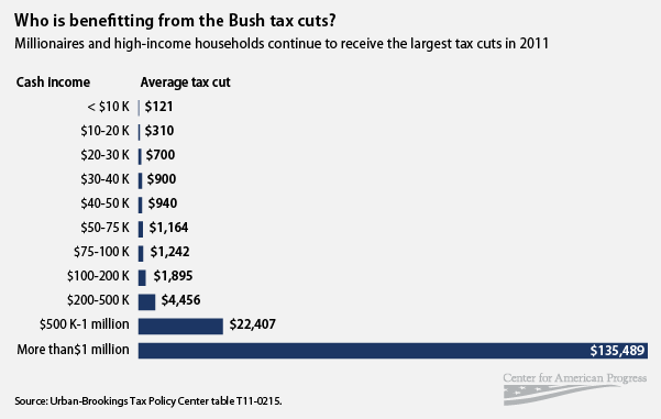 Who benefits from the 2004-2011 tax cuts?