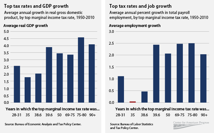 top tax rates and gdp