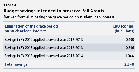 budget savings intended to preserve pell grants