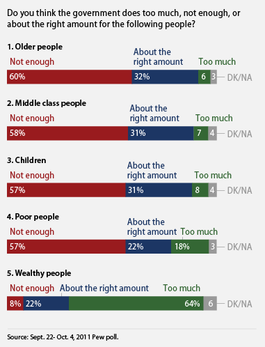 do you think the government should older people, the middle class, children, and the poor more?