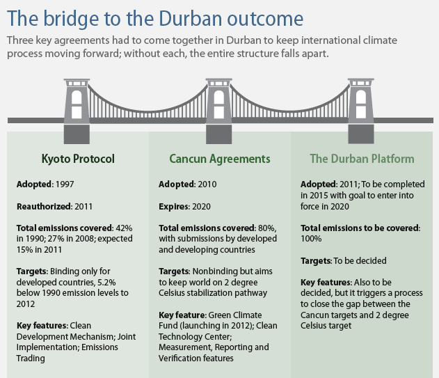 The bridge to the Durban outcome