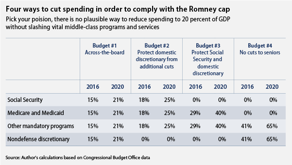 Four ways to cut spending in order to comply with the Romney cap