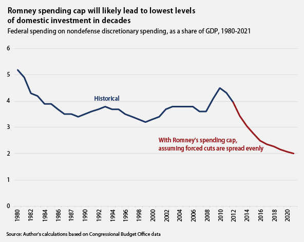 Romney spending cap will likely lead to lowest levels of domestic investment in decades