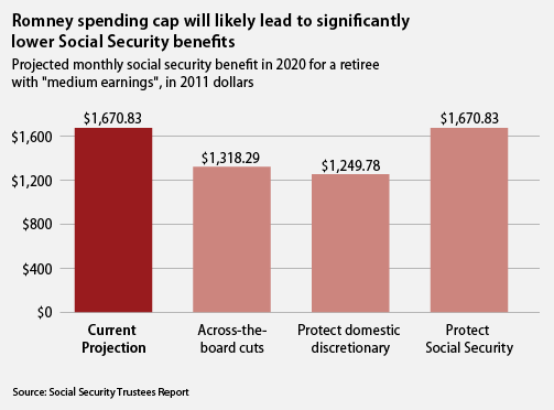 Romney spending cap will likely lead to significantly lower Social Security benefits