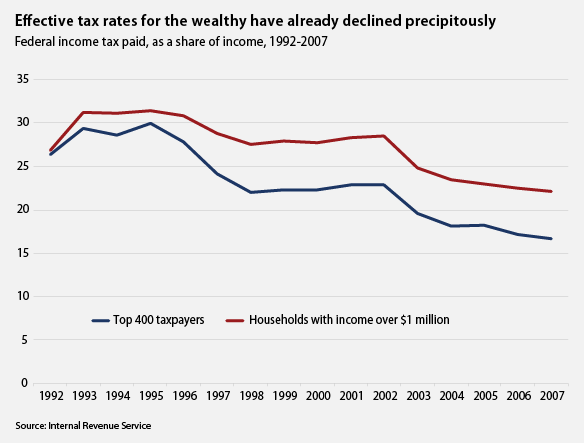 Effective tax rates for the wealthy have already declined precipitously