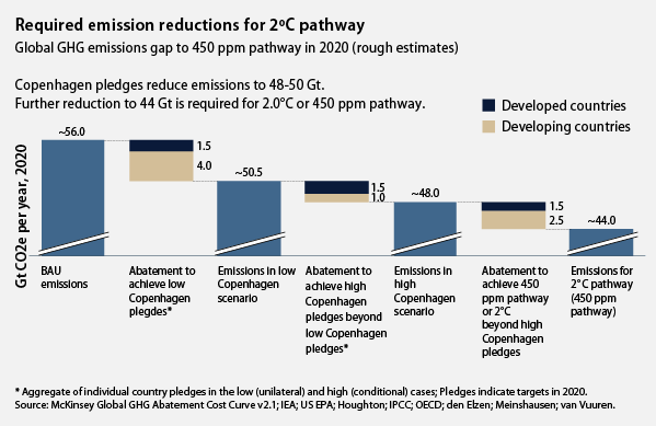Required emission reductions for 2 degree Celsius pathway