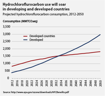 Hydrofluorocarbon use will soar in developing and developed countries