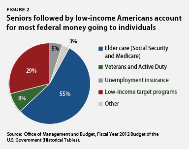Seniors account for most federal money going to individuals
