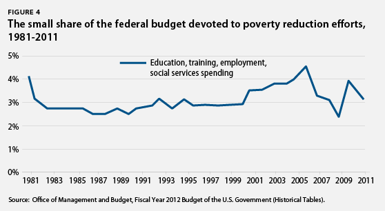 Small share of federal budget devoted to poverty reduction