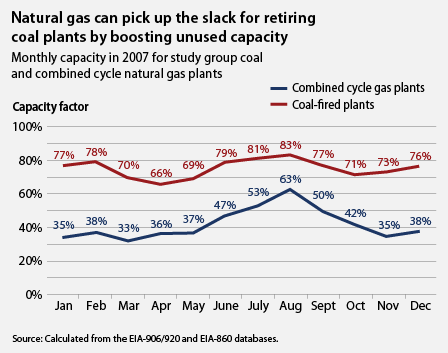 natural gas and coal plant capacity, 2007