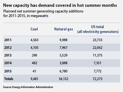 added coal and natural gas capacity, 2011-2015