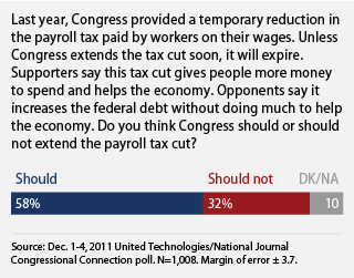 public supports extending the payroll tax cut