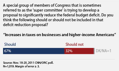 public supports tax increases for the rich and businesses