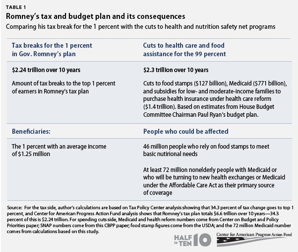 Romney's tax plan and its consequences