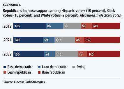 demographics scenario 5