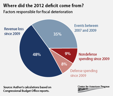 where did the 2012 deficit come from?