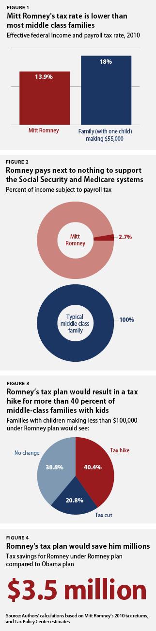 Romney's tax charts