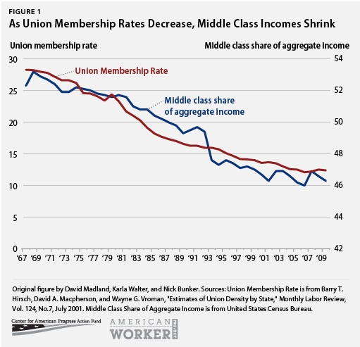 As Union Membership Rates Decrease, Middle Class Incomes Shrink