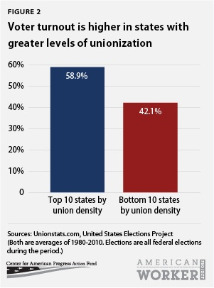 Voter turnout is higher in states with greater levels of unionization
