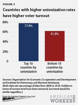 Countries with higer unionization rates have higher voter turnout rates