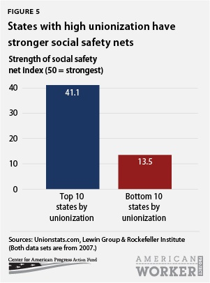 States with high unionization have stronger social safety nets