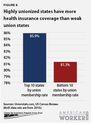 Highly unionized states have more health insurance coverage