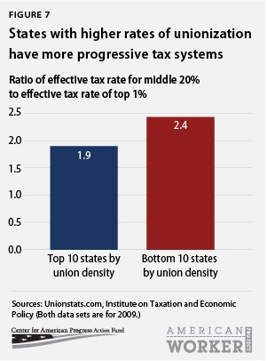States with higher rates of unionization have more progressive tax systems