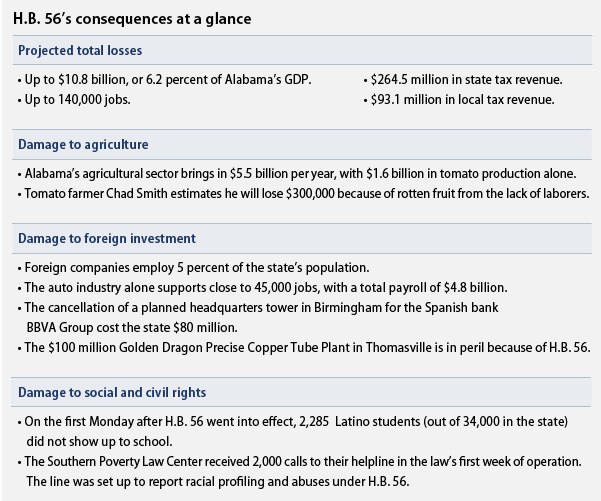 H.B. 56's consequences at a glance