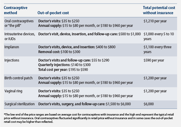 Comparative chart of birth control methods and their costs