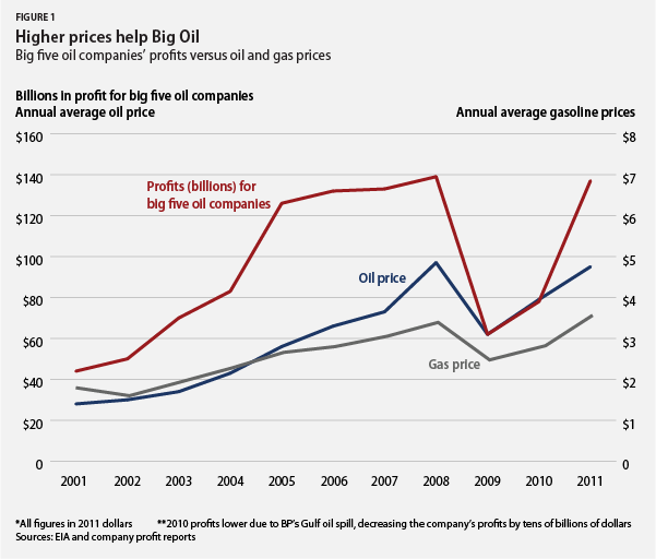 PRODUCTION V. OIL PRICE V. GAS PRICE GRAPH