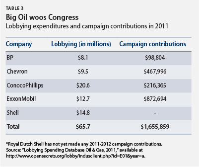 Big Oil woos Congress