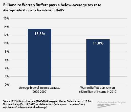 the buffett rule and tax reform The buffett rule, which sets minimum tax rates for millionaires, is not in the president's budget plan because it would complicate the current tax code, the white house said.