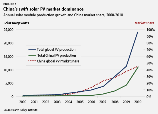 china's swift solar PV market dominance