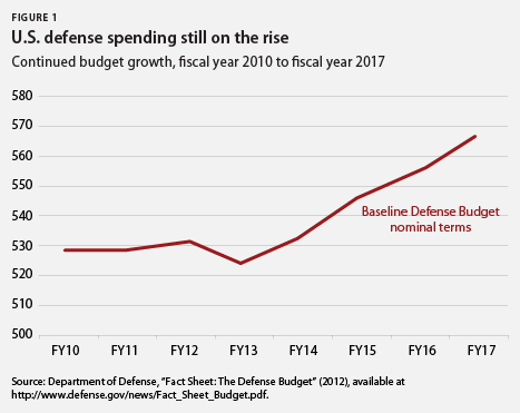 U.S. defense spending still on the rise