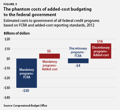 The phantom costs of added-cost budgeting to the federal government