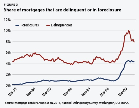 Share of mortgages that are deliquent or in foreclosure