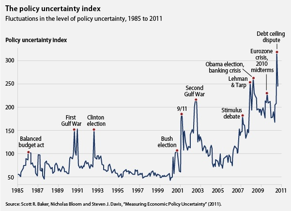 The policy uncertainty index