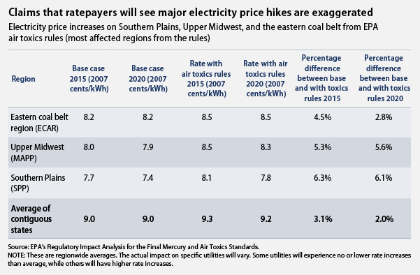 costs to coal dependent regions from EPA rules